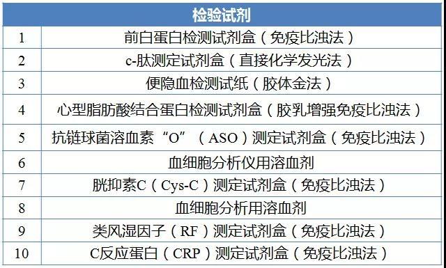 广东耗材挂网交易额超260亿 哪些品种最畅销?