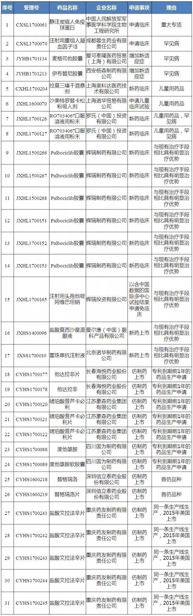 31个拟优先审评的药品注册申请公示名单